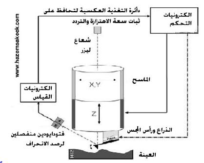 ميكرسكوب القوة الذرية